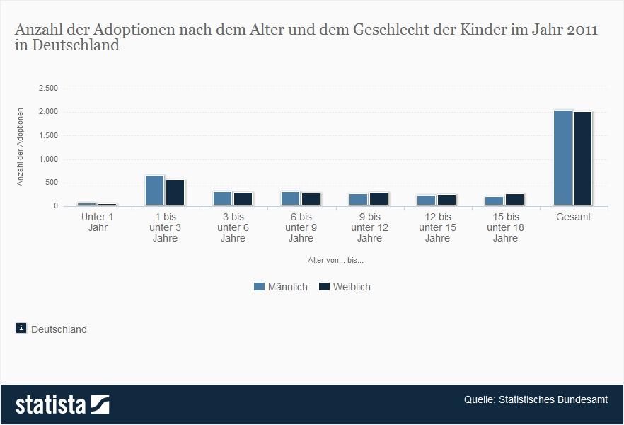 adoptionsrecht für homosexuelle deutschland